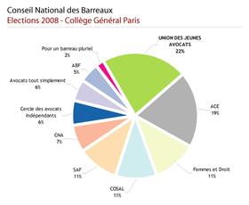 Elections CNB 2008 - Grande victoire de la liste UJA de Paris : 4 élus !