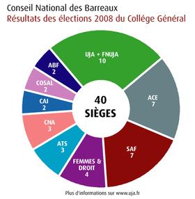 Résultats élections CNB 2008