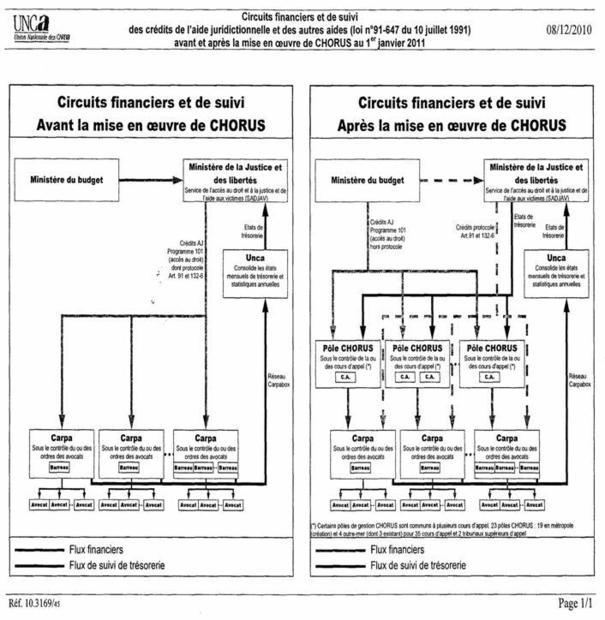 RAPPORT DE LA COMMISSION ACCES AU DROIT ET AIDE JURIDICTIONNELLE DE LA FNUJA