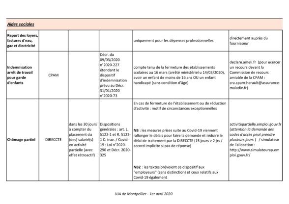 Tableau récapitulatif des aides liées au COVID-19
