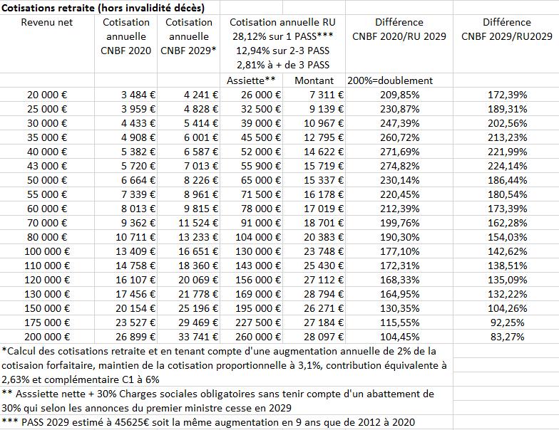 Observations de la FNUJA sur les propositions de Madame le Garde des Sceaux et Monsieur le Haut-Commissaire à la Réforme des retraites
